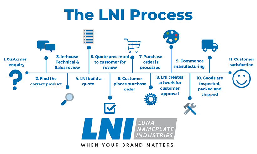 The LNI Process Icons (3)